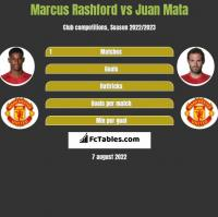 Marcus Rashford vs Juan Mata h2h player stats