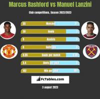 Marcus Rashford vs Manuel Lanzini h2h player stats
