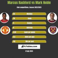 Marcus Rashford vs Mark Noble h2h player stats
