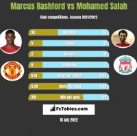 Marcus Rashford vs Mohamed Salah h2h player stats