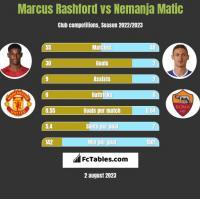 Marcus Rashford vs Nemanja Matić h2h player stats