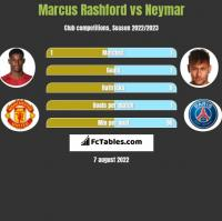 Marcus Rashford vs Neymar h2h player stats