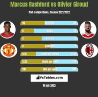 Marcus Rashford vs Olivier Giroud h2h player stats