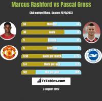 Marcus Rashford vs Pascal Gross h2h player stats
