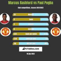 Marcus Rashford vs Paul Pogba h2h player stats
