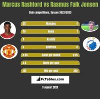 Marcus Rashford vs Rasmus Falk Jensen h2h player stats