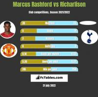 Marcus Rashford vs Richarlison h2h player stats