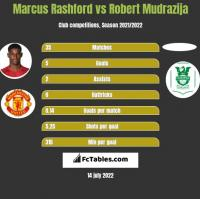 Marcus Rashford vs Robert Mudrazija h2h player stats