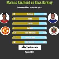 Marcus Rashford vs Ross Barkley h2h player stats