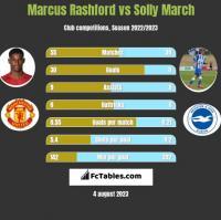 Marcus Rashford vs Solly March h2h player stats
