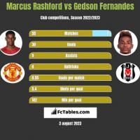 Marcus Rashford vs Gedson Fernandes h2h player stats