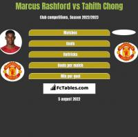 Marcus Rashford vs Tahith Chong h2h player stats