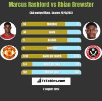 Marcus Rashford vs Rhian Brewster h2h player stats