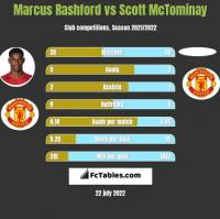 Marcus Rashford vs Scott McTominay h2h player stats