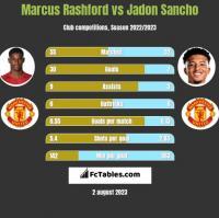 Marcus Rashford vs Jadon Sancho h2h player stats