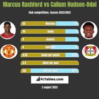 Marcus Rashford vs Callum Hudson-Odoi h2h player stats