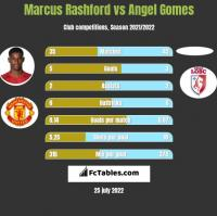 Marcus Rashford vs Angel Gomes h2h player stats