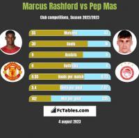 Marcus Rashford vs Pep Mas h2h player stats