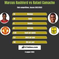 Marcus Rashford vs Rafael Camacho h2h player stats