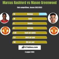 Marcus Rashford vs Mason Greenwood h2h player stats