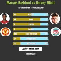 Marcus Rashford vs Harvey Elliott h2h player stats