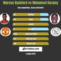 Marcus Rashford vs Mohamed Daramy h2h player stats