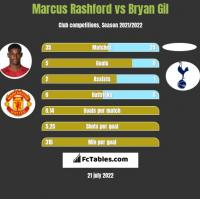 Marcus Rashford vs Bryan Gil h2h player stats