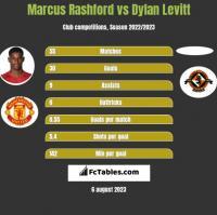 Marcus Rashford vs Dylan Levitt h2h player stats