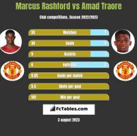 Marcus Rashford vs Amad Traore h2h player stats