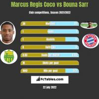 Marcus Regis Coco vs Bouna Sarr h2h player stats