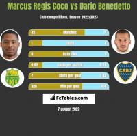 Marcus Regis Coco vs Dario Benedetto h2h player stats