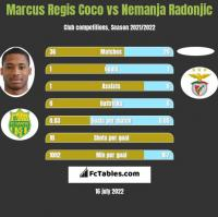 Marcus Regis Coco vs Nemanja Radonjic h2h player stats