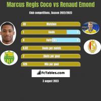 Marcus Regis Coco vs Renaud Emond h2h player stats