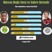 Marcus Regis Coco vs Valere Germain h2h player stats