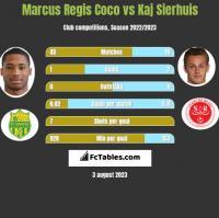 Marcus Regis Coco vs Kaj Sierhuis h2h player stats