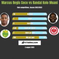 Marcus Regis Coco vs Randal Kolo Muani h2h player stats