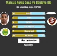 Marcus Regis Coco vs Boulaye Dia h2h player stats
