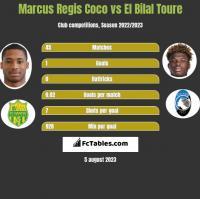Marcus Regis Coco vs El Bilal Toure h2h player stats