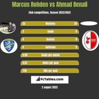 Marcus Rohden vs Ahmad Benali h2h player stats