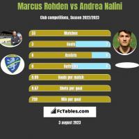 Marcus Rohden vs Andrea Nalini h2h player stats
