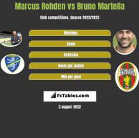 Marcus Rohden vs Bruno Martella h2h player stats