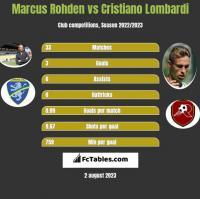 Marcus Rohden vs Cristiano Lombardi h2h player stats