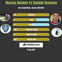 Marcus Rohden vs Daniele Dessena h2h player stats