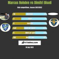 Marcus Rohden vs Dimitri Bisoli h2h player stats