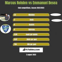 Marcus Rohden vs Emmanuel Besea h2h player stats