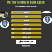 Marcus Rohden vs Fabio Eguelfi h2h player stats
