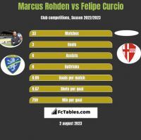 Marcus Rohden vs Felipe Curcio h2h player stats