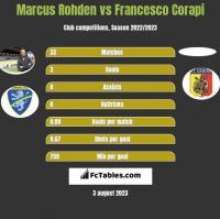 Marcus Rohden vs Francesco Corapi h2h player stats