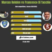 Marcus Rohden vs Francesco Di Tacchio h2h player stats