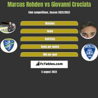 Marcus Rohden vs Giovanni Crociata h2h player stats